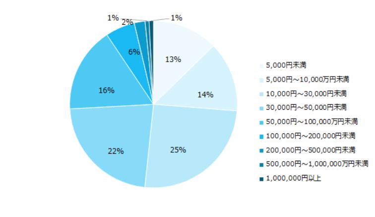 副業経験がある3000人アンケート調査の結果画像